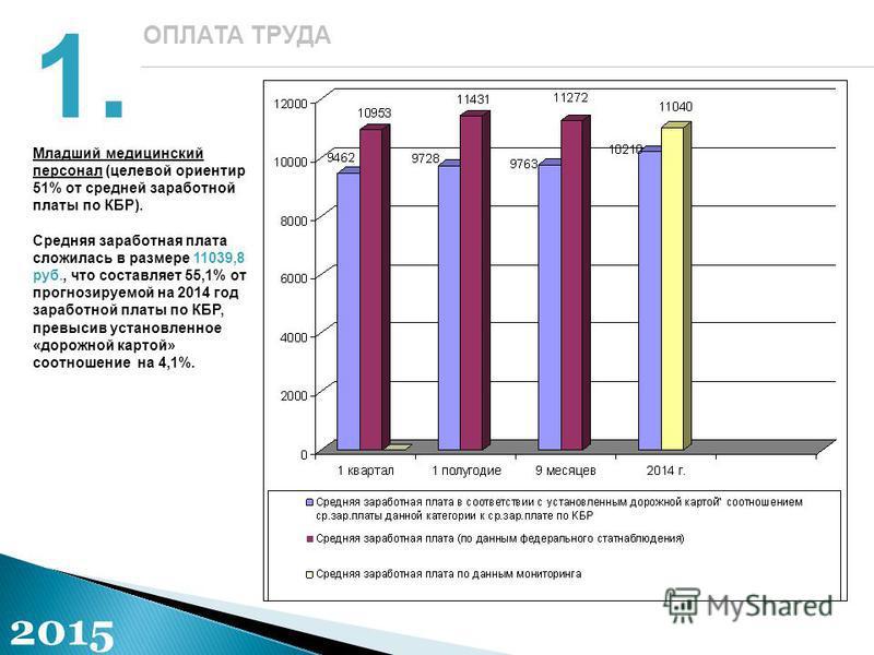 1.1. ОПЛАТА ТРУДА 2015 Младший медицинский персонал (целевой ориентир 51% от средней заработной платы по КБР). Средняя заработная плата сложилась в размере 11039,8 руб., что составляет 55,1% от прогнозируемой на 2014 год заработной платы по КБР, прев
