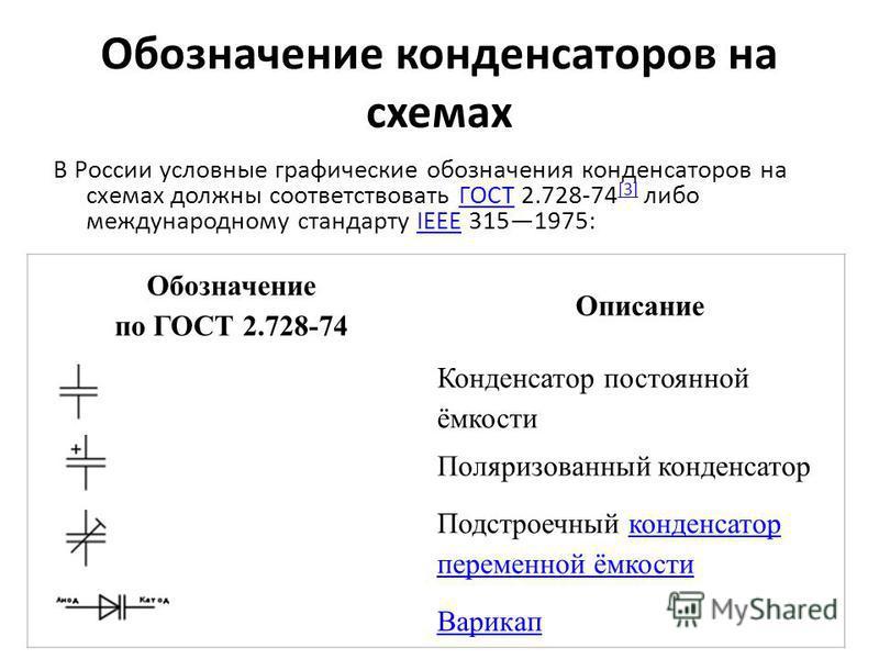 Обозначение конденсаторов на схемах В России условные графические обозначения конденсаторов на схемах должны соответствовать ГОСТ 2.728-74 [3] либо международному стандарту IEEE 3151975:ГОСТ [3]IEEE Обозначение по ГОСТ 2.728-74 Описание Конденсатор п