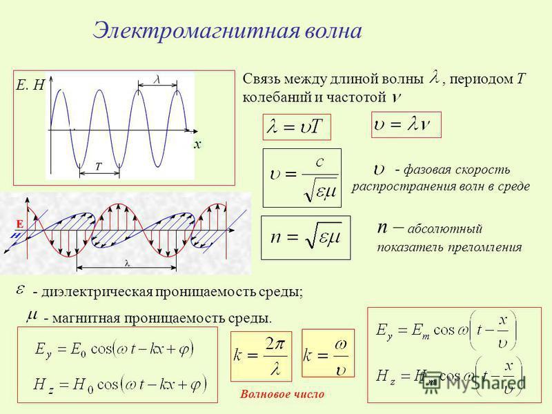Электромагнитная волна E. H Связь между длиной волны, периодом Т колебаний и частотой x - фазовая скорость распространения волн в среде - диэлектрическая проницаемость среды; - магнитная проницаемость среды. Волновое число n – абсолютный показатель п