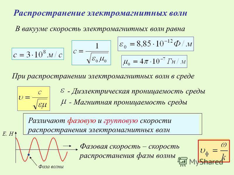 Распространение электромагнитных волн В вакууме скорость электромагнитных волн равна При распространении электромагнитных волн в среде - Диэлектрическая проницаемость среды - Магнитная проницаемость среды Различают фазовую и групповую скорости распро