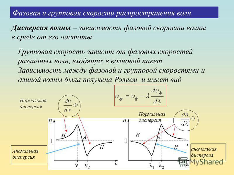 Дисперсия волны – зависимость фазовой скорости волны в среде от его частоты Фазовая и групповая скорости распространения волн Групповая скорость зависит от фазовых скоростей различных волн, входящих в волновой пакет. Зависимость между фазовой и групп