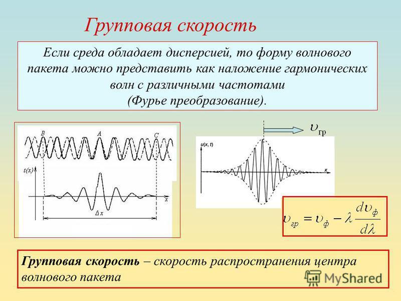 Если среда обладает дисперсией, то форму волнового пакета можно представить как наложение гармонических волн с различными частотами (Фурье преобразование). Групповая скорость – скорость распространения центра волнового пакета Групповая скорость