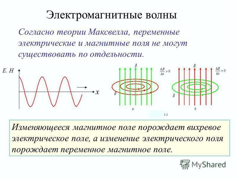 Согласно теории Максвелла, переменные электрические и магнитные поля не могут существовать по отдельности. Изменяющееся магнитное поле порождает вихревое электрическое поле, а изменение электрического поля порождает переменное магнитное поле. Электро