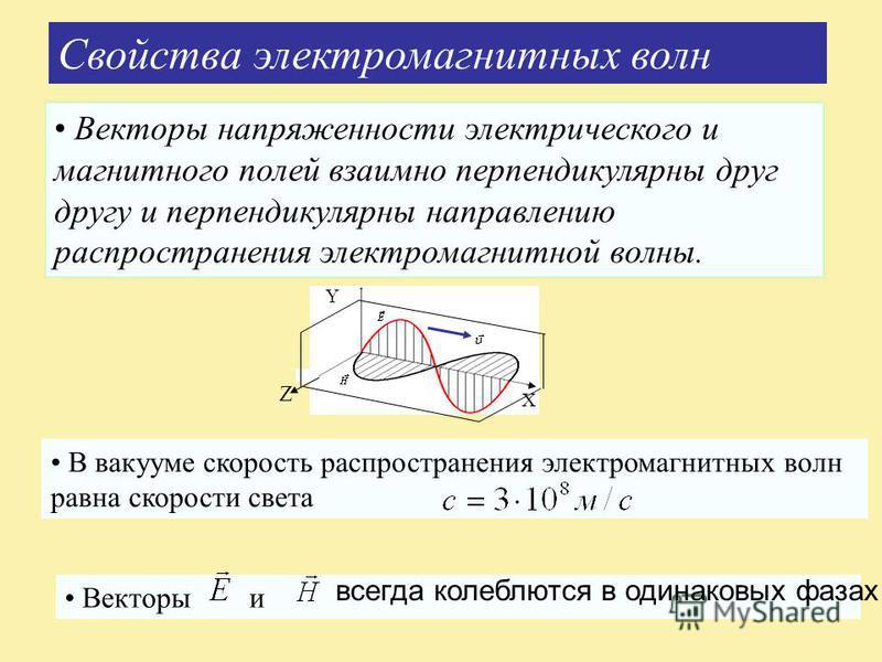 Свойства электромагнитных волн Векторы напряженности электрического и магнитного полей взаимно перпендикулярны друг другу и перпендикулярны направлению распространения электромагнитной волны. Y В вакууме скорость распространения электромагнитных волн