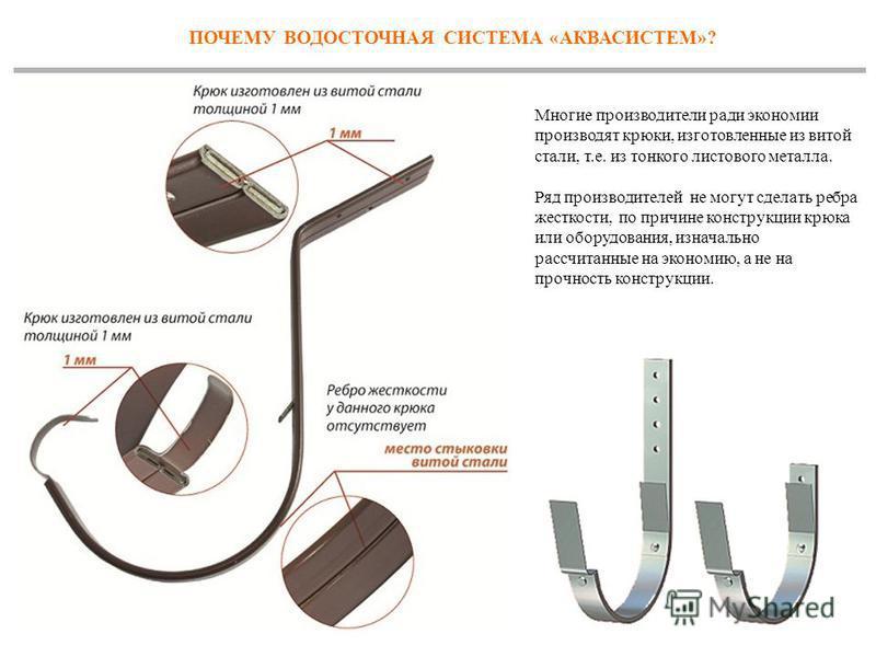 ПОЧЕМУ ВОДОСТОЧНАЯ СИСТЕМА «АКВАСИСТЕМ»? Многие производители ради экономии производят крюки, изготовленные из витой стали, т.е. из тонкого листового металла. Ряд производителей не могут сделать ребра жесткости, по причине конструкции крюка или обору