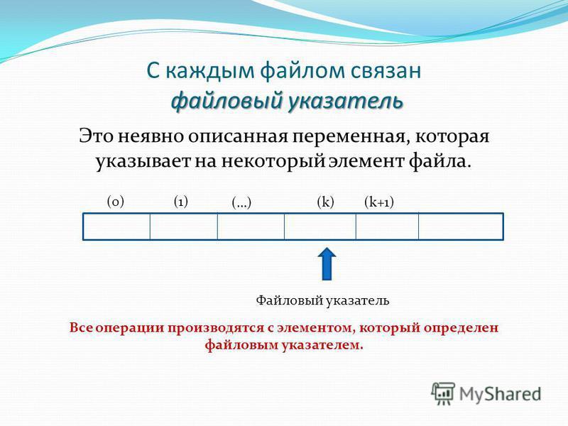 файловый указатель С каждым файлом связан файловый указатель Это неявно описанная переменная, которая указывает на некоторый элемент файла. (0)(1) (…) (k)(k)(k+1) Файловый указатель Все операции производятся с элементом, который определен файловым ук
