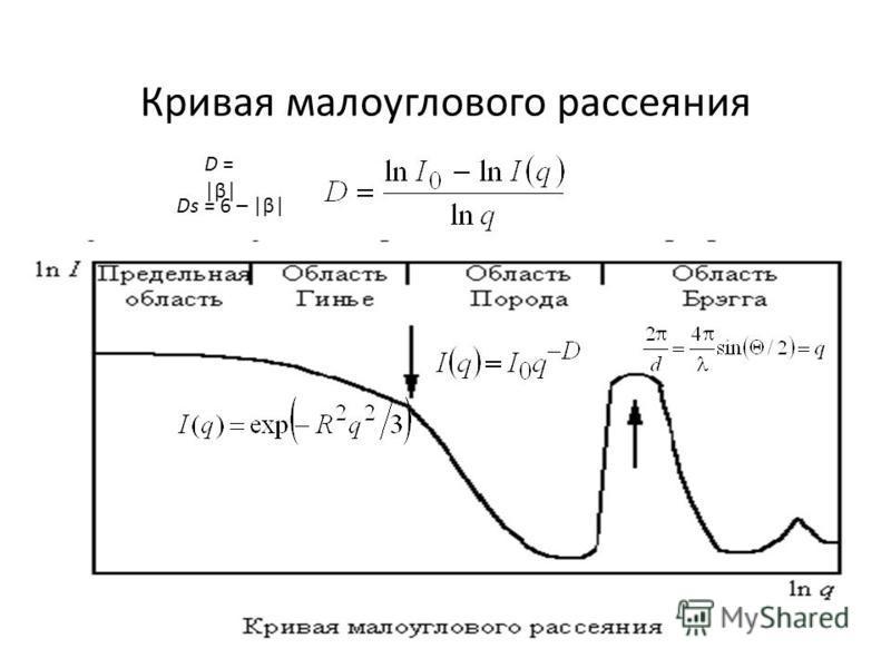Кривая малоуглового рассеяния D = |β| Ds = 6 – |β|