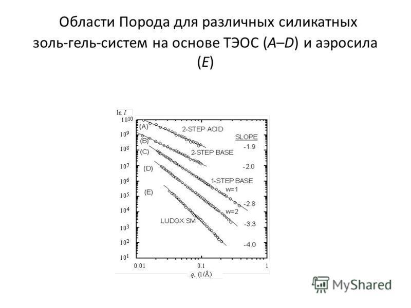 Области Порода для различных силикатных золь-гель-систем на основе ТЭОС (A–D) и аэросила (E)