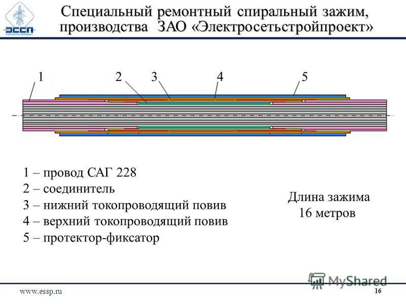 Специальный ремонтный спиральный зажим, производства ЗАО «Электросетьстройпроект» 1 – провод САГ 228 2 – соединитель 3 – нижний токопроводящий повив 4 – верхний токопроводящий повив 5 – протектор-фиксатор Длина зажима 16 метров 43125 www.essp.ru 16