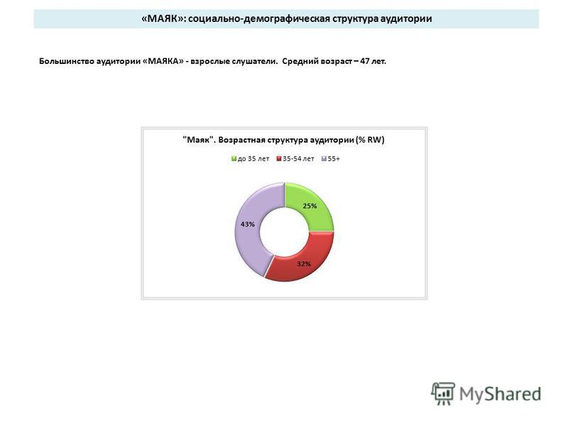 Большинство аудитории «МАЯКА» - взрослые слушатели. Средний возраст – 47 лет. «МАЯК»: социально-демографическая структура аудитории