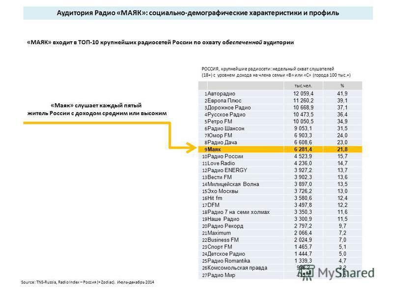«Маяк» слушает каждый пятый житель России с доходом средним или высоким РОССИЯ, крупнейшие радиосети: недельный охват слушателей (18+) с уровнем дохода на члена семьи «В» или «С» (города 100 тыс.+) «МАЯК» входит в ТОП-10 крупнейших радиосетей России