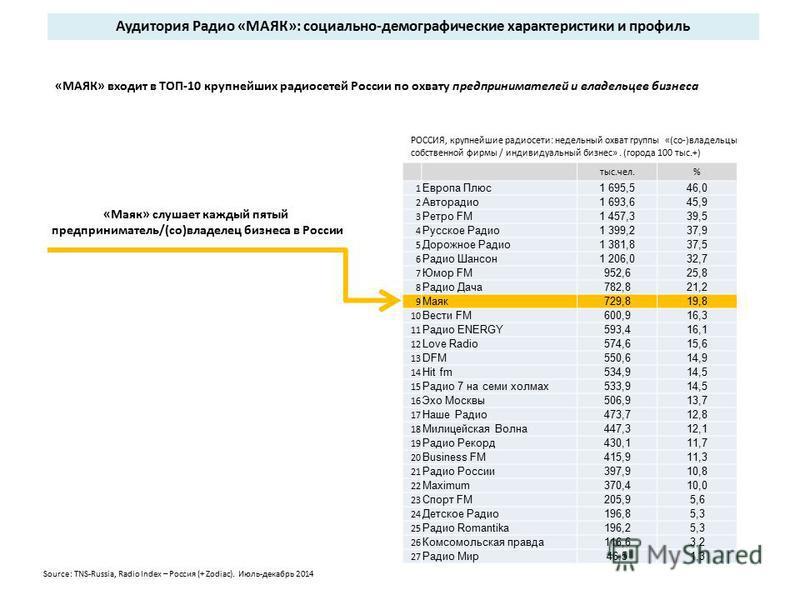 «МАЯК» входит в ТОП-10 крупнейших радиосетей России по охвату предпринимателей и владельцев бизнеса Аудитория Радио «МАЯК»: социально-демографические характеристики и профиль РОССИЯ, крупнейшие радиосети: недельный охват группы «(со-)владельцы собств