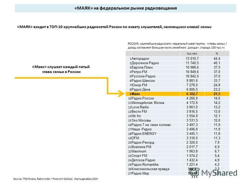 «МАЯК» входит в ТОП-10 крупнейших радиосетей России по охвату слушателей, являющихся главой семьи «МАЯК» на федеральном рынке радиовещания РОССИЯ, крупнейшие радиосети: недельный охват группы «главы семьи / доход составляет большую часть семейного до