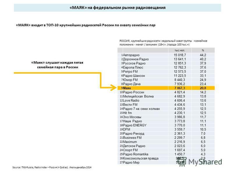 РОССИЯ, крупнейшие радиосети: недельный охват группы «семейное положение - женат / замужем (18+)». (города 100 тыс.+) «МАЯК» входит в ТОП-10 крупнейших радиосетей России по охвату семейных пар «МАЯК» на федеральном рынке радиовещания тыс.чел.% 1 Авто