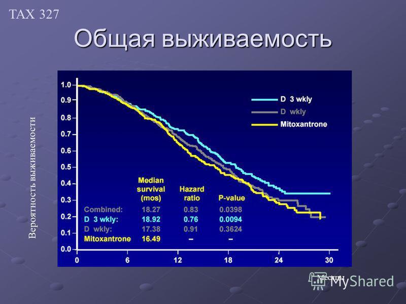 Общая выживаемость Вероятность выживаемости Месяцы ТАХ 327