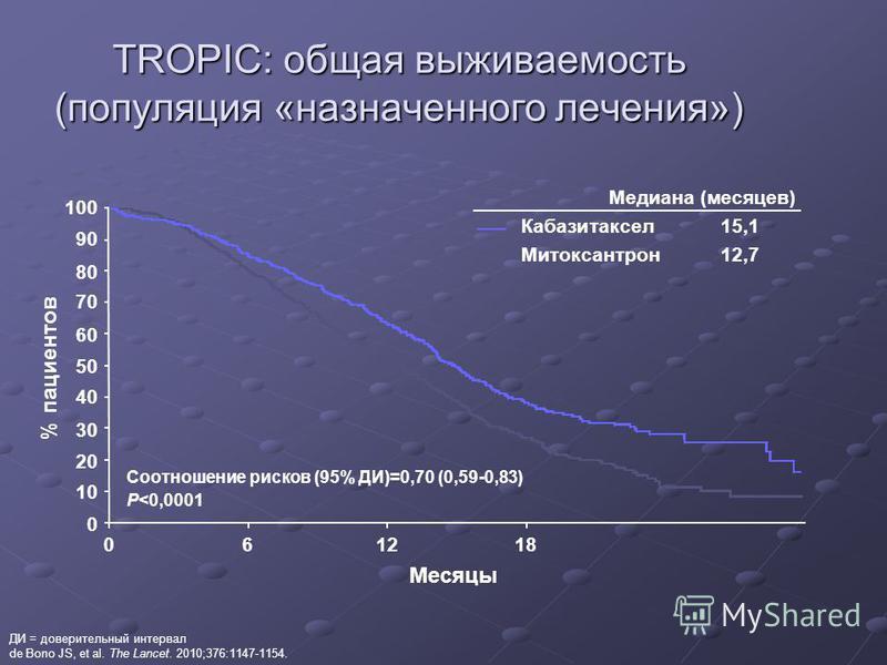 TROPIC: общая выживаемость (популяция «назначенного лечения») Соотношение рисков (95% ДИ)=0,70 (0,59-0,83) P<0,0001 01218 100 90 80 70 60 50 40 30 20 10 0 % пациентов Месяцы Медиана (месяцев) Кабазитаксел 15,1 Митоксантрон 12,7 6 ДИ = доверительный и