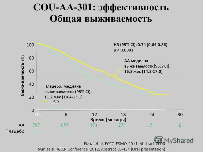 COU-AA-301: эффективность Общая выживаемость HR (95% CI): 0.74 (0.64-0.86) p < 0.0001 AA медиана выживаемости(95% CI): 15.8 мес (14.8-17.0) Плацебо, медиана выживаемости (95% CI): 11.2 мес (10.4-13.1) 100 80 60 40 20 0 0 Выживаемость (%) 6121824 797