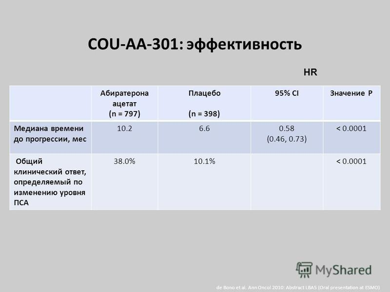 Абиратерона ацетат (n = 797) Плацебо (n = 398) 95% CIЗначение P Медиана времени до прогрессии, мес 10.26.60.58 (0.46, 0.73) < 0.0001 Общий клинический ответ, определяемый по изменению уровня ПСА 38.0%10.1%< 0.0001 de Bono et al. Ann Oncol 2010: Abstr