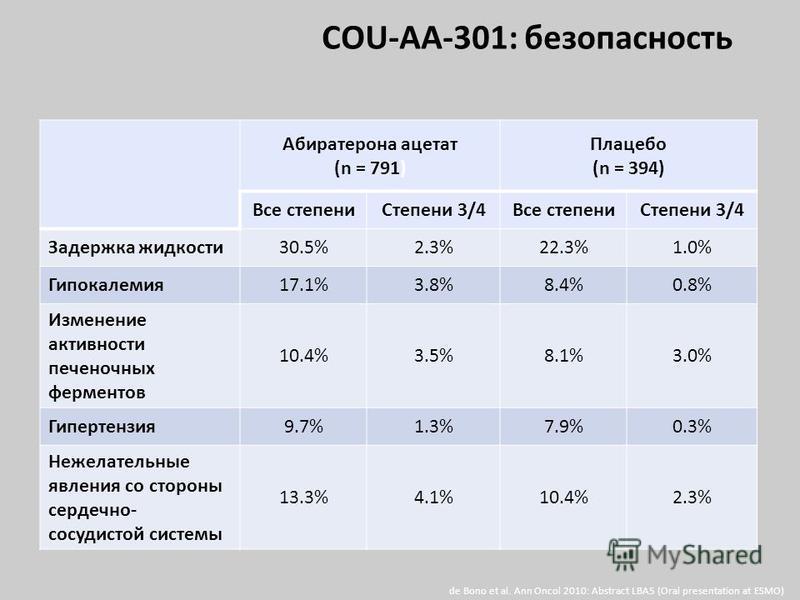 Абиратерона ацетат (n = 791) Плацебо (n = 394) Все степени Степени 3/4Все степени Степени 3/4 Задержка жидкости 30.5%2.3%22.3%1.0% Гипокалемия 17.1%3.8%8.4%0.8% Изменение активности печеночных ферментов 10.4%3.5%8.1%3.0% Гипертензия 9.7%1.3%7.9%0.3%