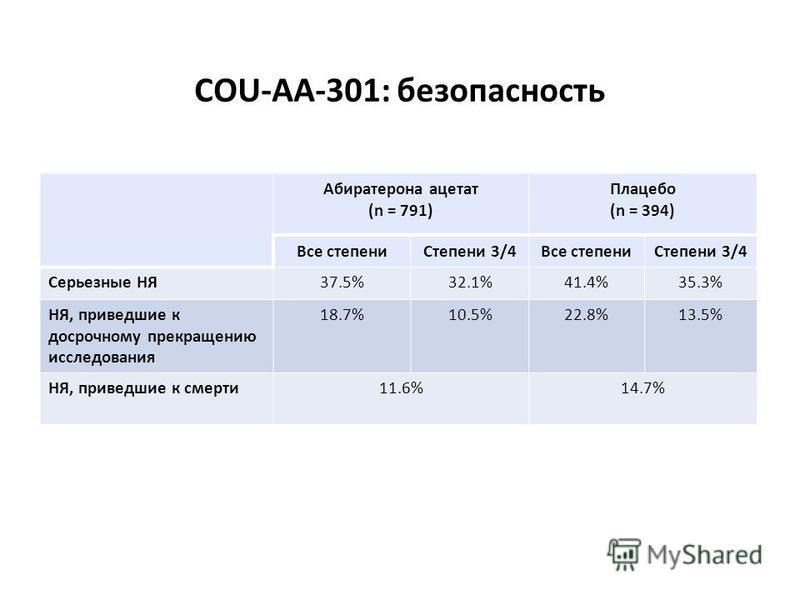 Абиратерона ацетат (n = 791) Плацебо (n = 394) Все степени Степени 3/4Все степени Степени 3/4 Серьезные НЯ37.5%32.1%41.4%35.3% НЯ, приведшие к досрочному прекращению исследования 18.7%10.5%22.8%13.5% НЯ, приведшие к смерти 11.6%14.7% de Bono et al. A