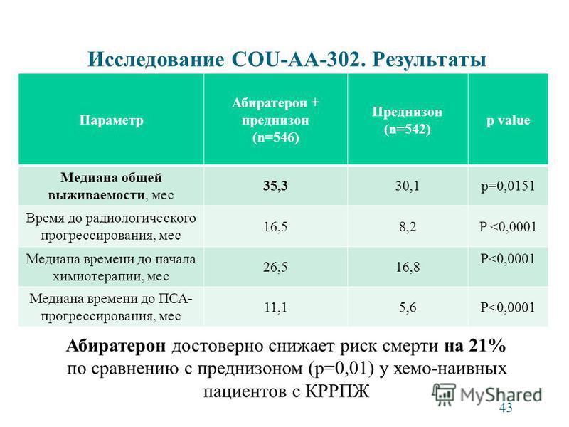 Параметр Абиратерон + преднизон (n=546) Преднизон (n=542) p value Медиана общей выживаемости, мес 35,330,1p=0,0151 Время до радиологического прогрессирования, мес 16,58,2P <0,0001 Медиана времени до начала химиотерапии, мес 26,516,8 P<0,0001 Медиана