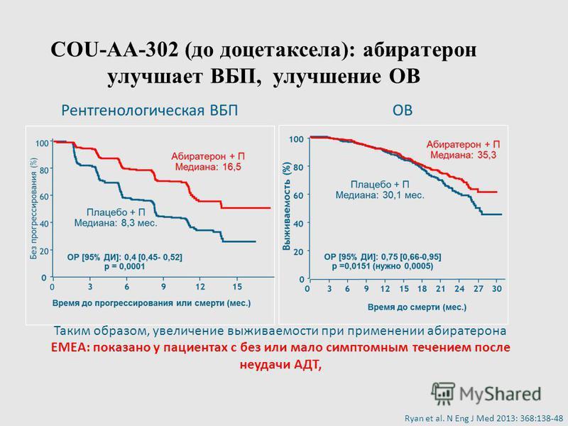 COU-AA-302 (до доцетаксела): абиратерон улучшает ВБП, улучшение ОВ Ryan et al. N Eng J Med 2013: 368:138-48 Таким образом, увеличение выживаемости при применении абиратерона EMEA: показано у пациентах с без или мало симптомным течением после неудачи