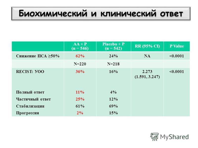 AA + P (n = 546) Placebo + P (n = 542) RR (95% CI)P Value Снижение ПСА 50%62%24%NA<0.0001 N=220N=218 RECIST: УОО Полный ответ Частичный ответ Стабилизация Прогрессия 36% 11% 25% 61% 2% 16% 4% 12% 69% 15% 2.273 (1.591, 3.247) <0.0001 Ryan et al. ASCO