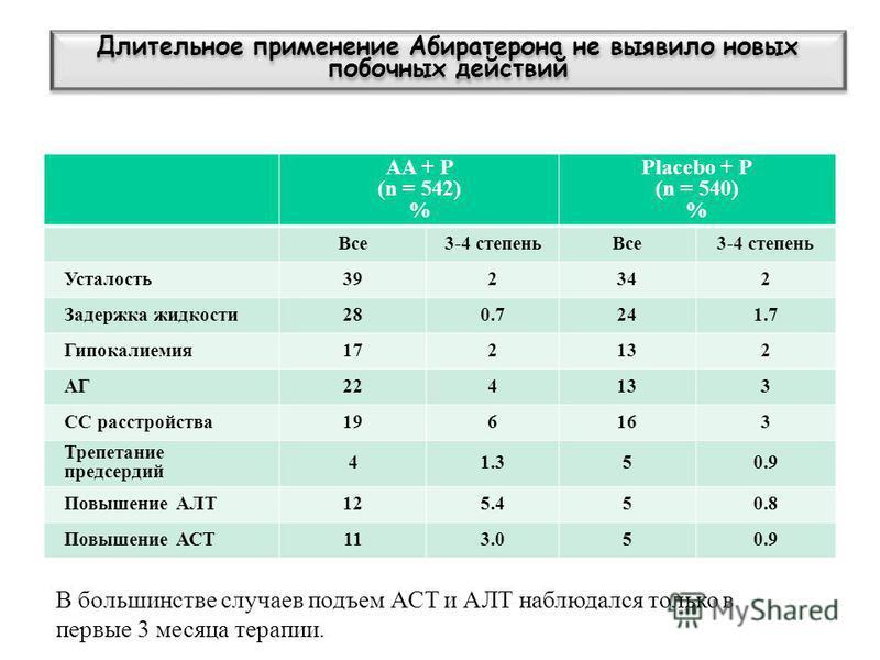 AA + P (n = 542) % Placebo + P (n = 540) % Все 3-4 степень Все 3-4 степень Усталость 392342 Задержка жидкости 280.7241.7 Гипокалиемия 172132 АГ224133 СС расстройства 196163 Трепетание предсердий 41.350.9 Повышение АЛТ125.450.8 Повышение АСТ113.050.9