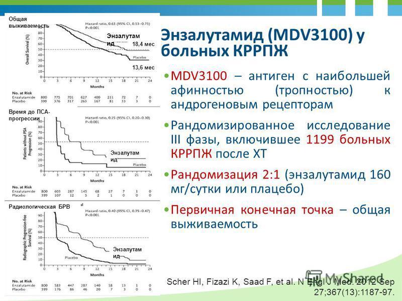 Энзалутамид (MDV3100) у больных КРРПЖ MDV3100 – антиген с наибольшей афинностью (тропностью) к андрогеновым рецепторам Рандомизированное исследование III фазы, включившее 1199 больных КРРПЖ после ХТ Рандомизация 2:1 (энзалутамид 160 мг/сутки или плац