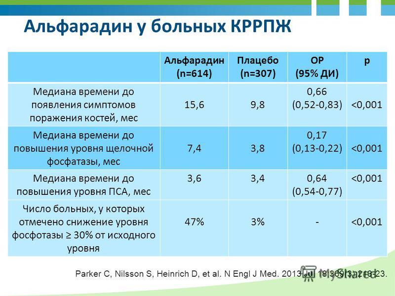 Альфарадин (n=614) Плацебо (n=307) ОР (95% ДИ) p Медиана времени до появления симптомов поражения костей, мес 15,69,8 0,66 (0,52-0,83)<0,001 Медиана времени до повышения уровня щелочной фосфатазы, мес 7,43,8 0,17 (0,13-0,22)<0,001 Медиана времени до