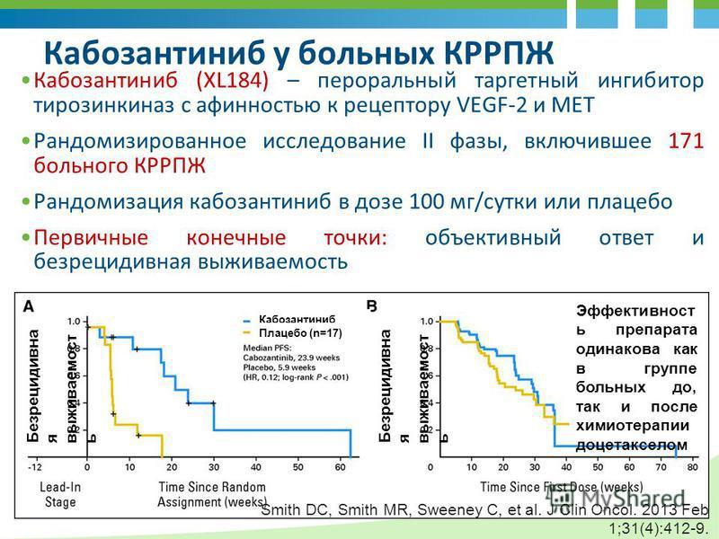 Кабозантиниб у больных КРРПЖ Кабозантиниб (XL184) – пероральный таргетный ингибитор тирозинкиназ с афинностью к рецептору VEGF-2 и MET Рандомизированное исследование II фазы, включившее 171 больного КРРПЖ Рандомизация кабозантиниб в дозе 100 мг/сутки