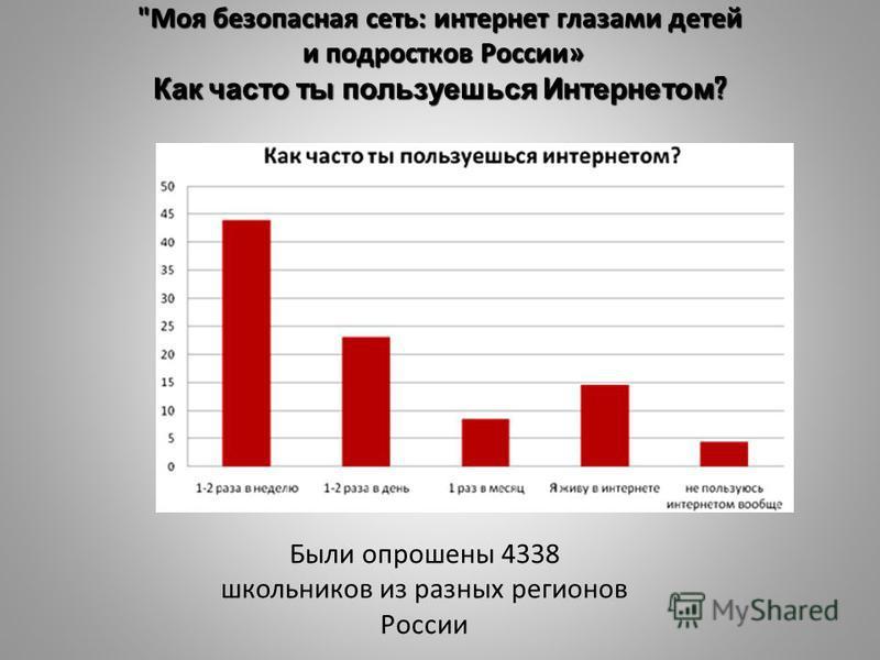 Моя безопасная сеть: интернет глазами детей и подростков России» Как часто ты пользуешься Интернетом ? Были опрошены 4338 школьников из разных регионов России