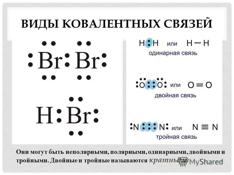 ВИДЫ КОВАЛЕНТНЫХ СВЯЗЕЙ Они могут быть неполярными, полярными, одинарными, двойными и тройными. Двойные и тройные называются кратными