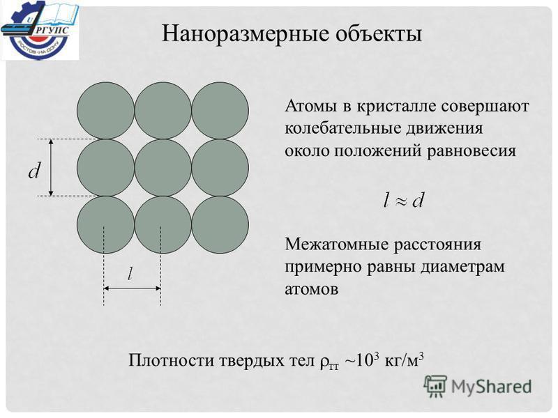 Атомы в кристалле совершают колебательные движения около положений равновесия Межатомные расстояния примерно равны диаметрам атомов Плотности твердых тел тт ~10 3 кг/м 3 Наноразмерные объекты