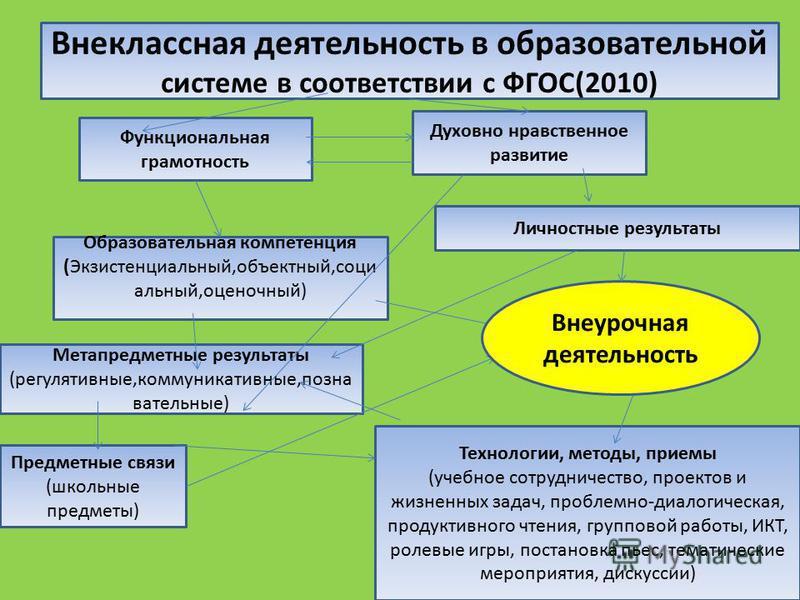 Внеклассная деятельность в образовательной системе в соответствии с ФГОС(2010) Функциональная грамотность Духовно нравственное развитие Образовательная компетенция (Экзистенциальный,объектный,соци альный,оценочный) Метапредметные результаты (регуляти
