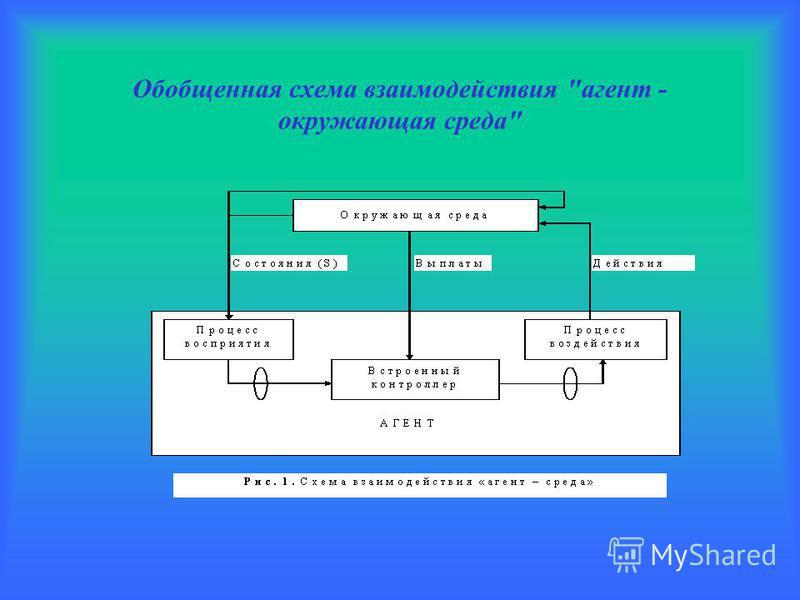 Обобщенная схема взаимодействия агент - окружающая среда