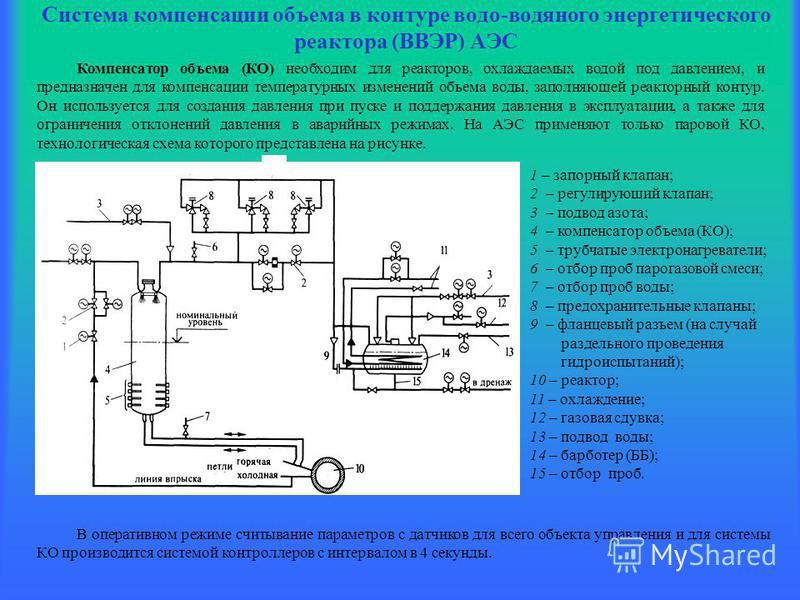 Система компенсации объема в контуре водо-водяного энергетического реактора (ВВЭР) АЭС Компенсатор объема (КО) необходим для реакторов, охлаждаемых водой под давлением, и предназначен для компенсации температурных изменений объема воды, заполняющей р