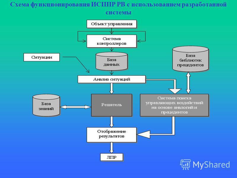 Схема функционирования ИСППР РВ с использованием разработанной системы