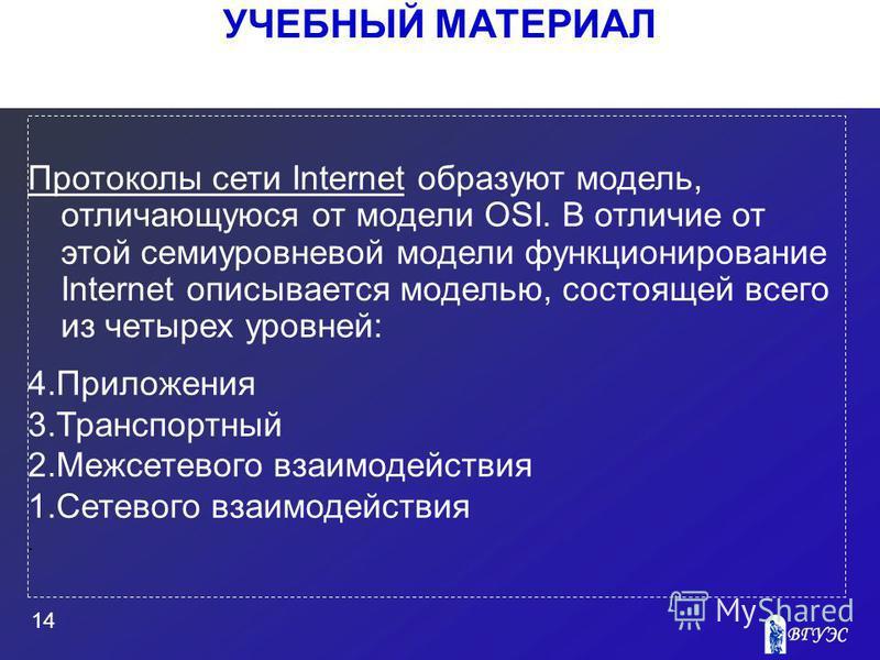УЧЕБНЫЙ МАТЕРИАЛ 14 Протоколы сети Internet образуют модель, отличающуюся от модели OSI. В отличие от этой семиуровневой модели функционирование Internet описывается моделью, состоящей всего из четырех уровней: 4. Приложения 3. Транспортный 2. Межсет