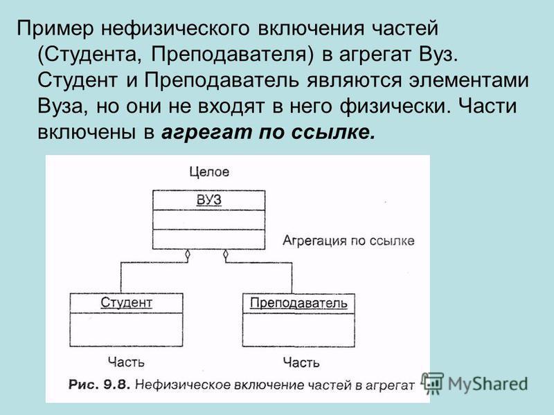 Пример нефизического включения частей (Студента, Преподавателя) в агрегат Вуз. Студент и Преподаватель являются элементами Вуза, но они не входят в него физически. Части включены в агрегат по ссылке.