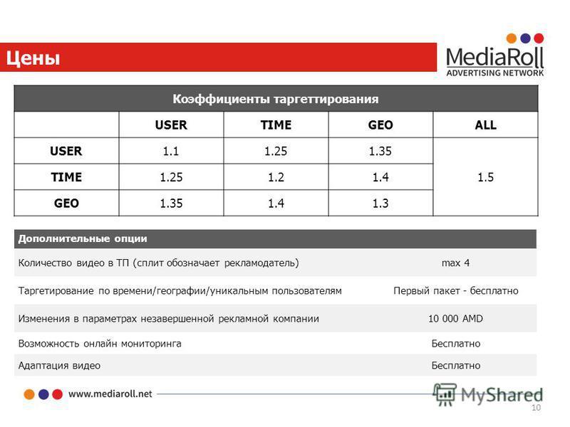 10 Цены Дополнительные опции Количество видео в ТП (сплит обозначает рекламодатель)max 4 Таргетирование по времени/географии/уникальным пользователям Первый пакет - бесплатно Изменения в параметрах незавершенной рекламной компании 10 000 AMD Возможно