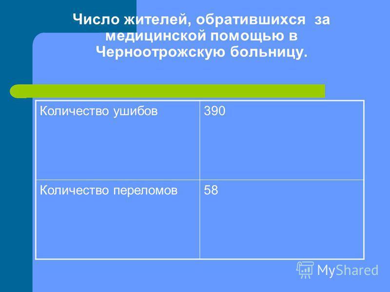 Число жителей, обратившихся за медицинской помощью в Черноотрожскую больницу. Количество ушибов 390 Количество переломов 58