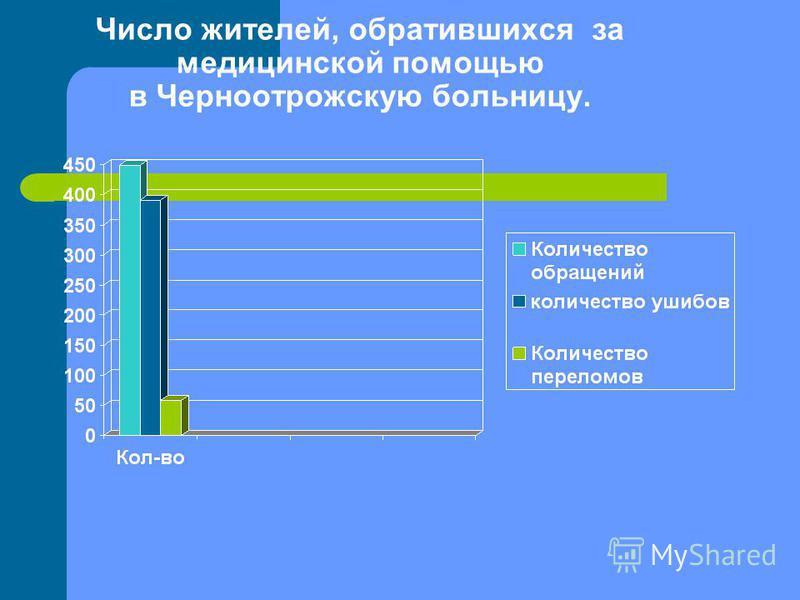Число жителей, обратившихся за медицинской помощью в Черноотрожскую больницу.