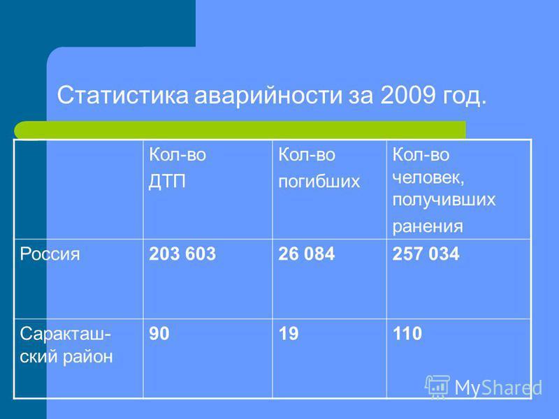 Статистика аварийности за 2009 год. Кол-во ДТП Кол-во погибших Кол-во человек, получивших ранения Россия 203 60326 084257 034 Саракташ- ский район 9019110
