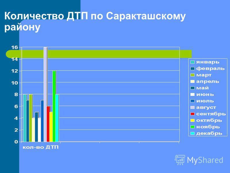 Количество ДТП по Саракташскому району