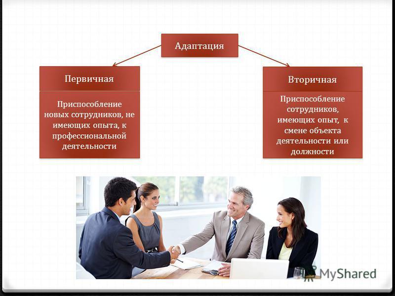 Адаптация Вторичная Первичная Приспособление сотрудников, имеющих опыт, к смене объекта деятельности или должности Приспособление новых сотрудников, не имеющих опыта, к профессиональной деятельности