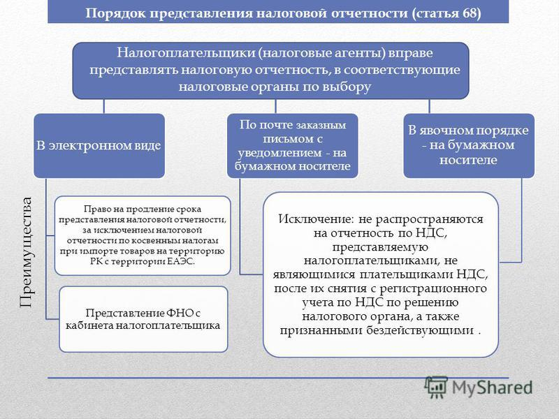Порядок представления налоговой отчетности (статья 68) Налогоплательщики (налоговые агенты) вправе представлять налоговую отчетность, в соответствующие налоговые органы по выбору В электронном виде Право на продление срока представления налоговой отч