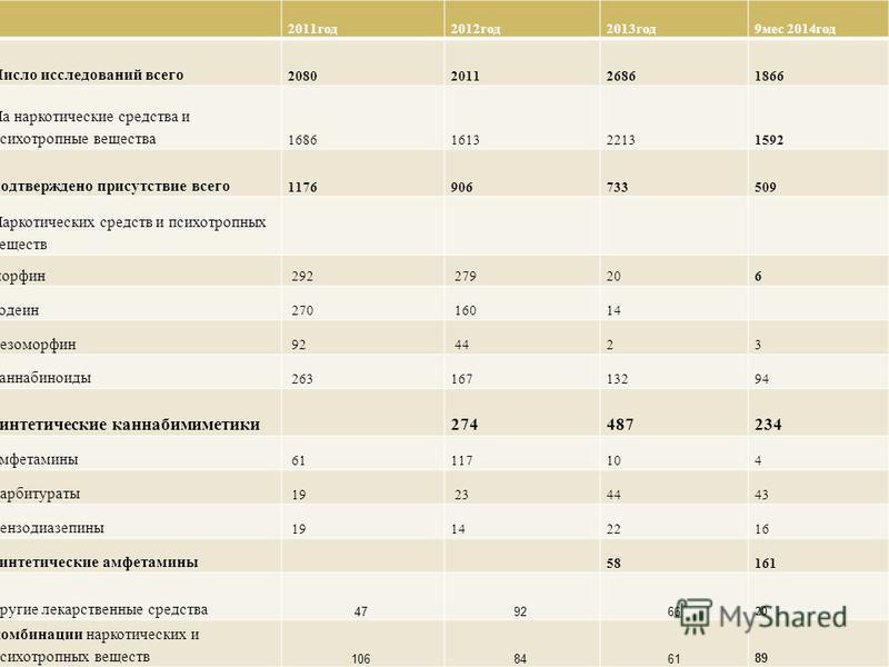 2011 год 2012 год 2013 год 9 мес 2014 год Число исследований всего 2080201126861866 На наркотические средства и психотропные вещества 168616132213 1592 подтверждено присутствие всего 1176906733509 Наркотических средств и психотропных веществ морфин 2