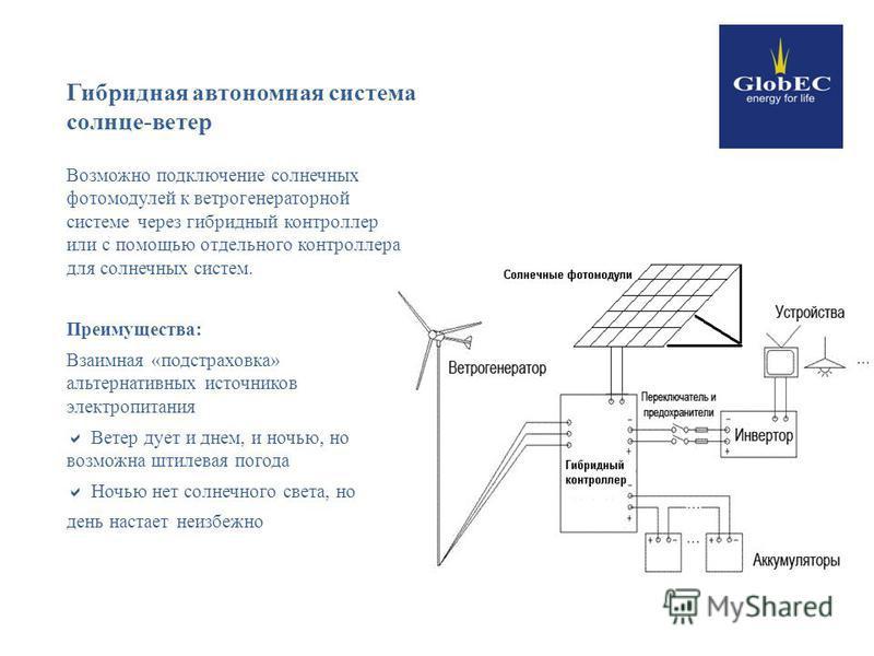 Гибридная автономная система солнце-ветер Возможно подключение солнечных фото модулей к ветрогенератор ной системе через гибридный контроллер или с помощью отдельного контроллера для солнечных систем. Преимущества: Взаимная «подстраховка» альтернатив