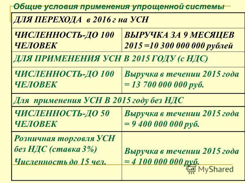 ДЛЯ ПЕРЕХОДА в 2016 г на УСН ЧИСЛЕННОСТЬ-ДО 100 ЧЕЛОВЕК ВЫРУЧКА ЗА 9 МЕСЯЦЕВ 2015 =10 300 000 000 рублей ДЛЯ ПРИМЕНЕНИЯ УСН В 2015 ГОДУ (с НДС) ЧИСЛЕННОСТЬ-ДО 100 ЧЕЛОВЕК Выручка в течении 2015 года = 13 700 000 000 руб. Для применения УСН В 2015 год